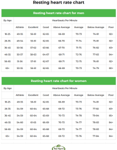 also healthy resting heart rate by age for men and women rh belmarrahealth