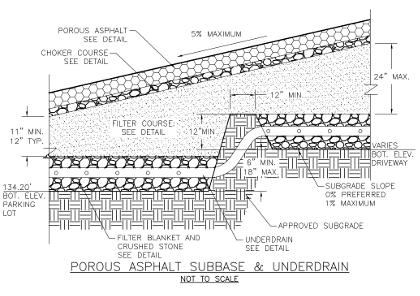 Porous Pavement Can Drain Sloped Sites