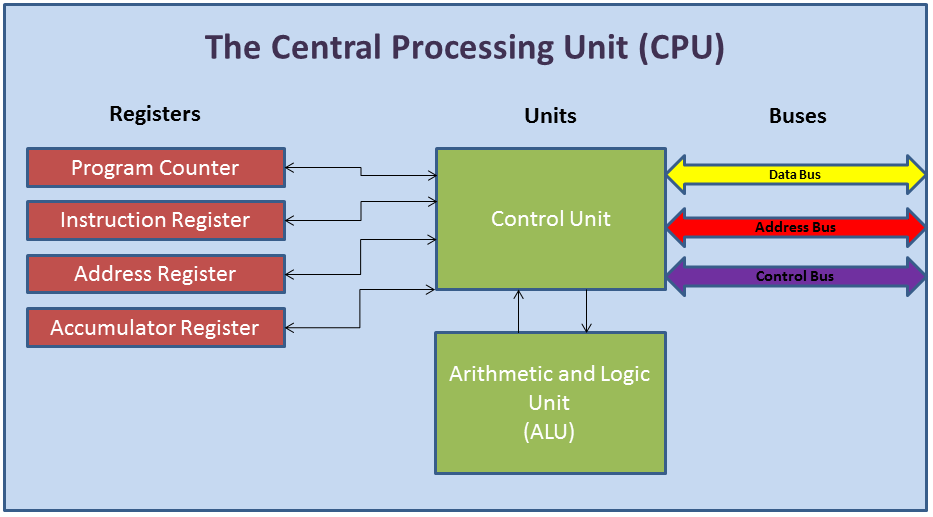 5 parts of a computer and their functions