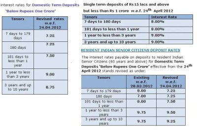 Overview of Fixed Deposits