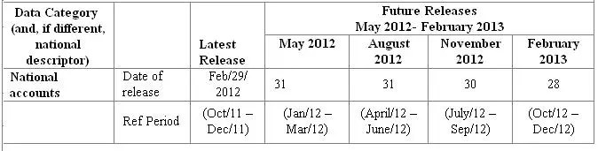 Release date of GDP numbers