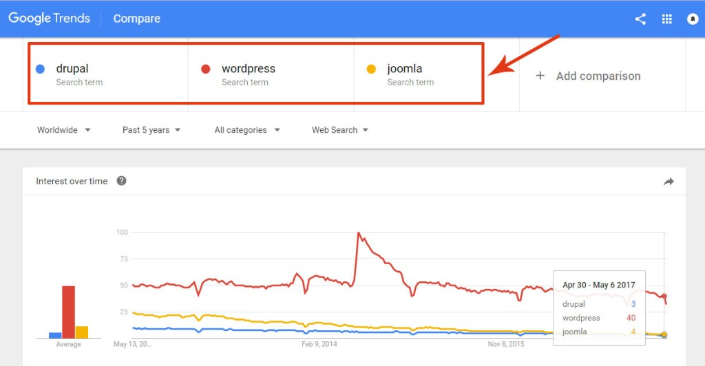Search Engine Affinity Towards WordPress