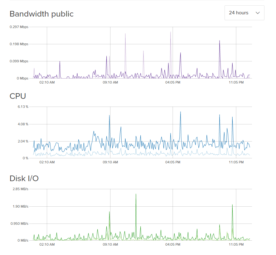 DigitalOcean Monitoring