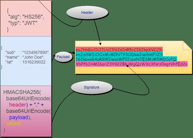 JWT Token Schematics