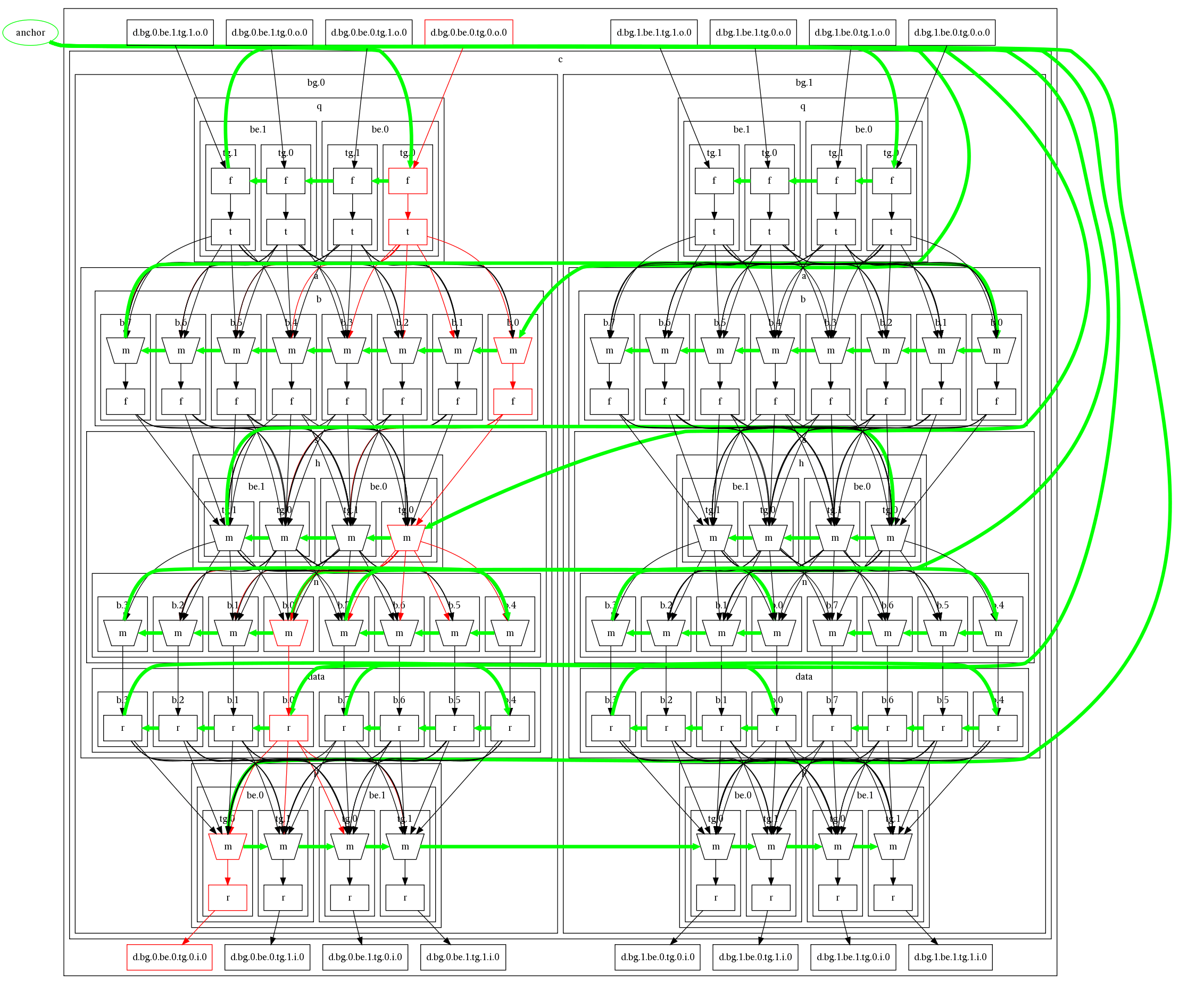 Dot GraphViz Horizontal Order In Presence Of Clusters Stack