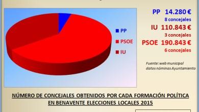 Photo of Coste de sueldos y dietas de los Concejales del Ayuntamiento de Benavente