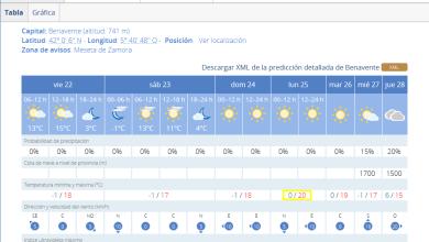 Photo of Benavente llegará el lunes a una temperatura primaveral con 20 grados