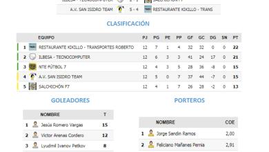 Photo of Resultados de la Jornada 7 de la Liga Futormes Benavente
