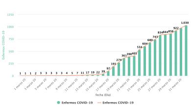 Photo of Según las estimaciones de Atención Primaria Zamora supera los 1.000 casos por coronavirus