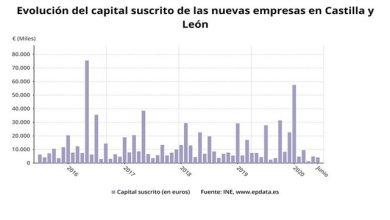 Photo of CyL registró 168 sociedades mercantiles en junio, 10 en Zamora