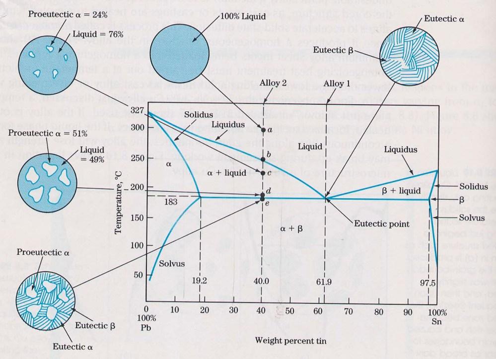 medium resolution of eutectic phase diagram of tin lead