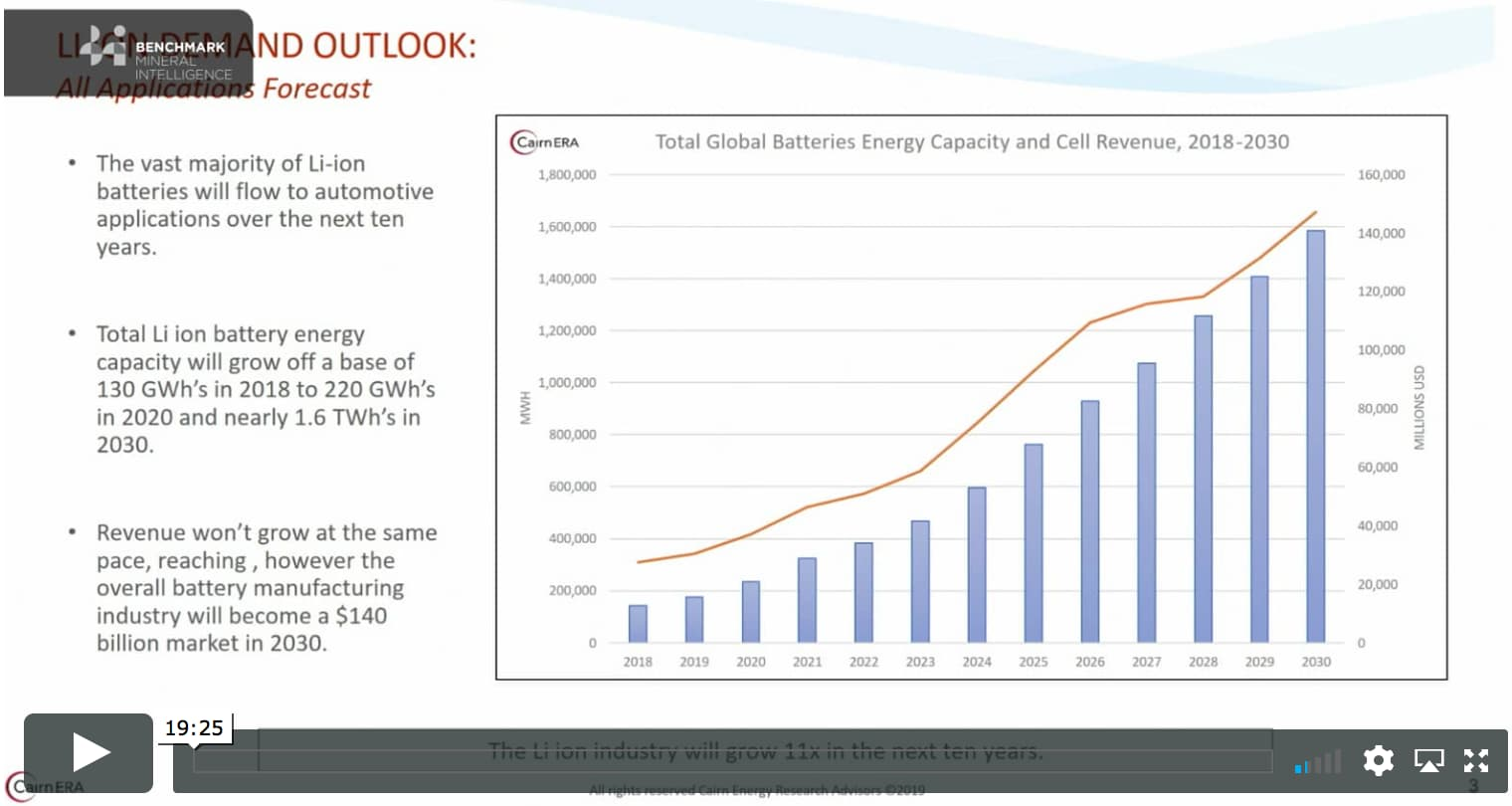 The outlook for lithium ion battery demand