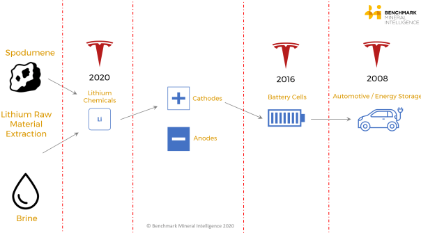 Tesla spodumene lithium supply chain