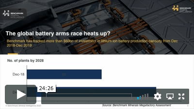 The lithium ion battery arms race — raw material impact