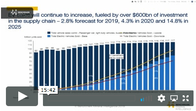 Forecasting the Li-ion supply chain: What does winning look like in 2030?