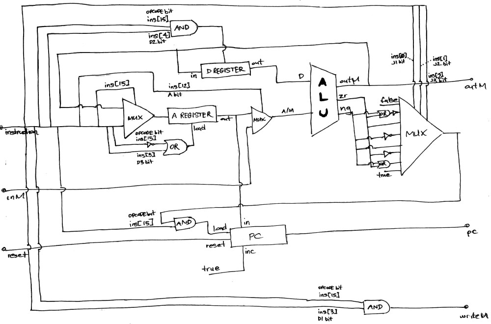 medium resolution of cpu implementation