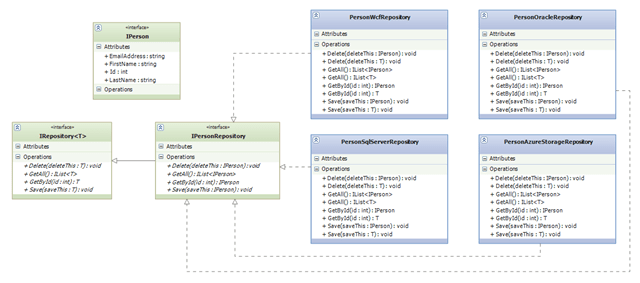 Figure 3 – Server-side, non-Silverlight Repository Pattern implementation