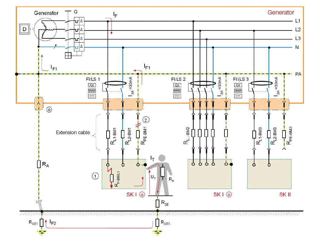 earth fault loop impedance diagram subaru wrx wiring technical paper electrical safety for mobile generators