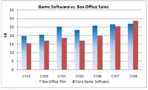 Game Sales Through 2008