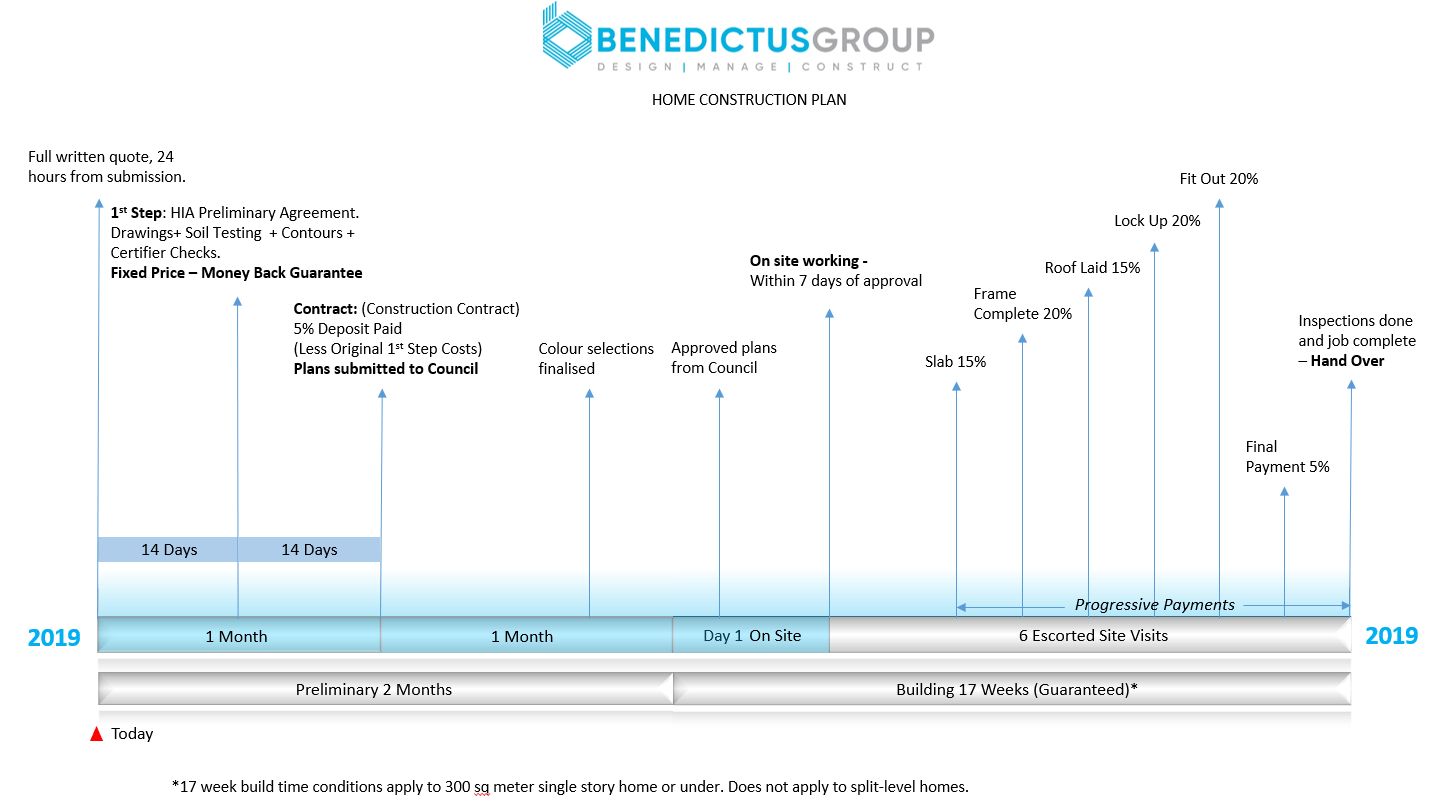 New Home Build Agreement with Benedictus Group