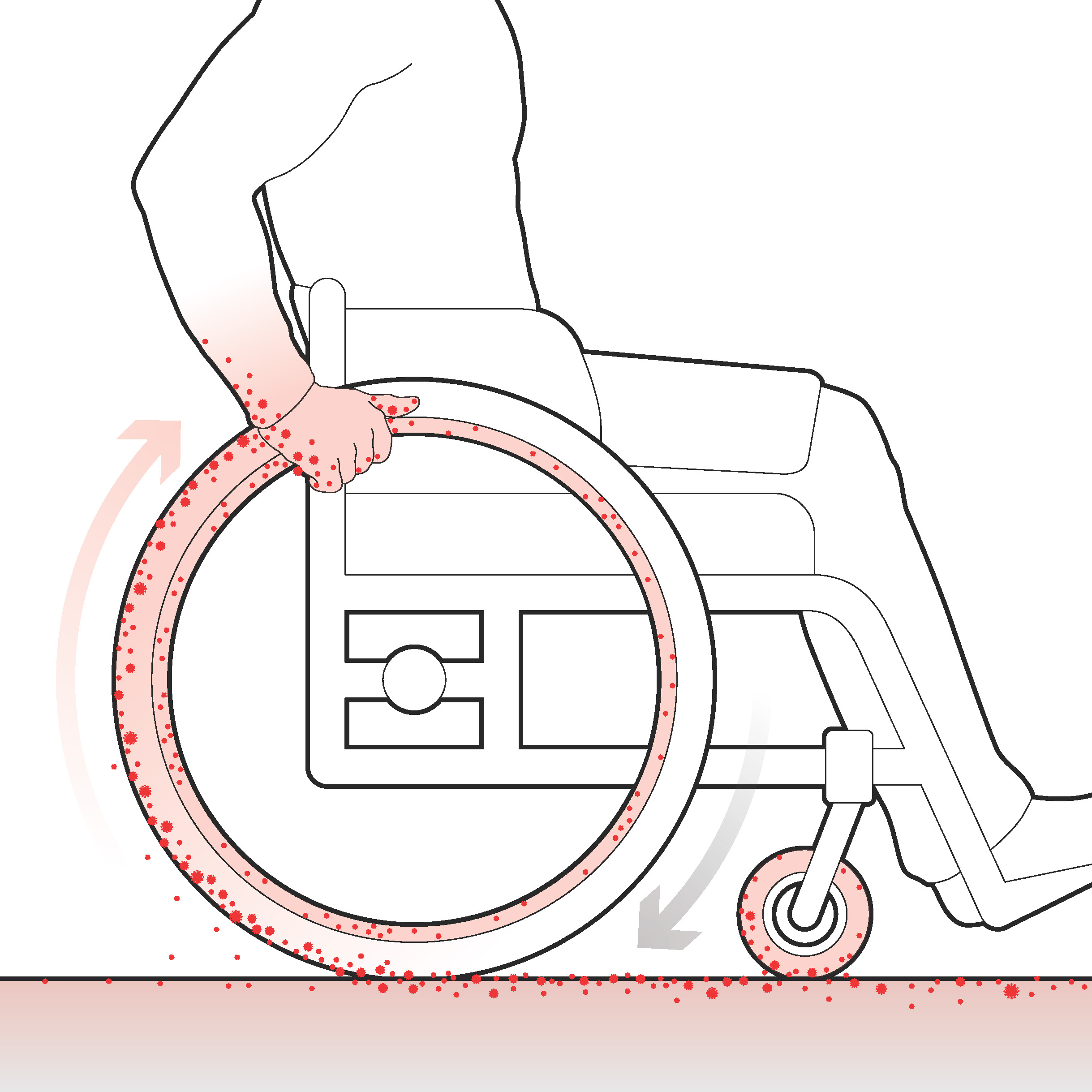 Virus is picked up from wheels and transfers to hands and handrims