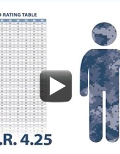 Text combined rating table    with  blue camouflage figure also compensation home rh benefits