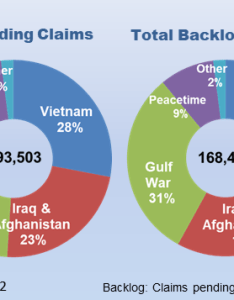 Inventory vs backlog also veterans benefits administration reports home rh