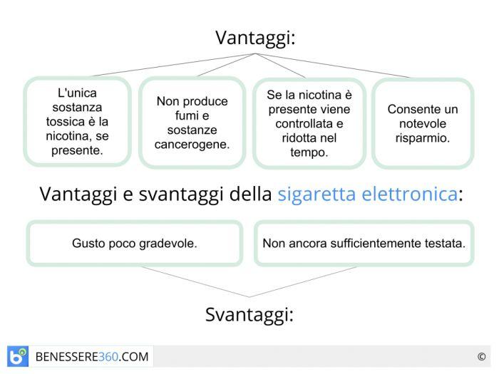La sigaretta elettronica in vendita dai tabaccai