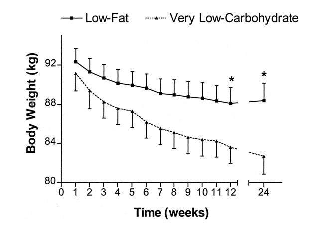 Grafico diete a basso contenuto di carboidrati e grassi nelle donne in sovrappeso o obese