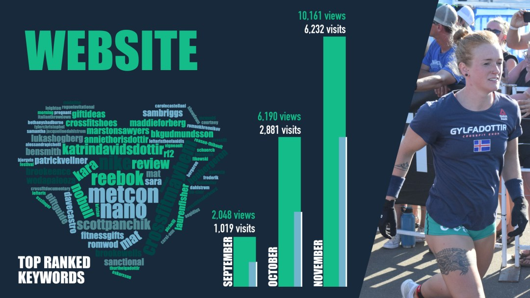 WODDITY's website is growing exponentially each month and trends for some of the top keywords in CrossFit and the sport of fitness.
