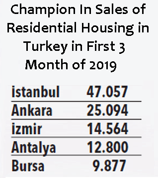 Real Estate Turkey districts sold mostly in Istanbul, Ankara and Izmir 1