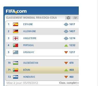 Classement Fifa septembre 2012