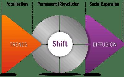 C'est quoi…le shift ?