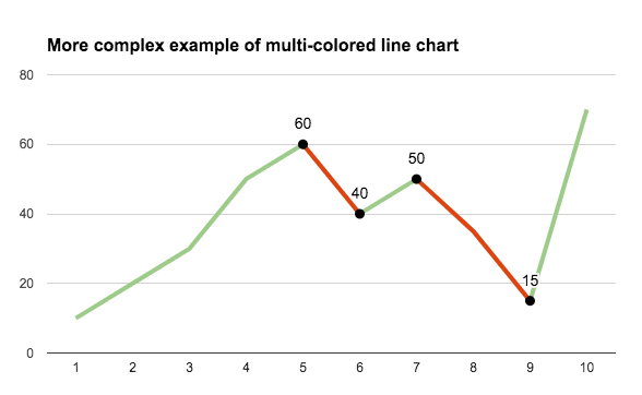 plot diagram fill in 2000 ford f250 radio wiring multi colored line charts google sheets ben collins complex chart
