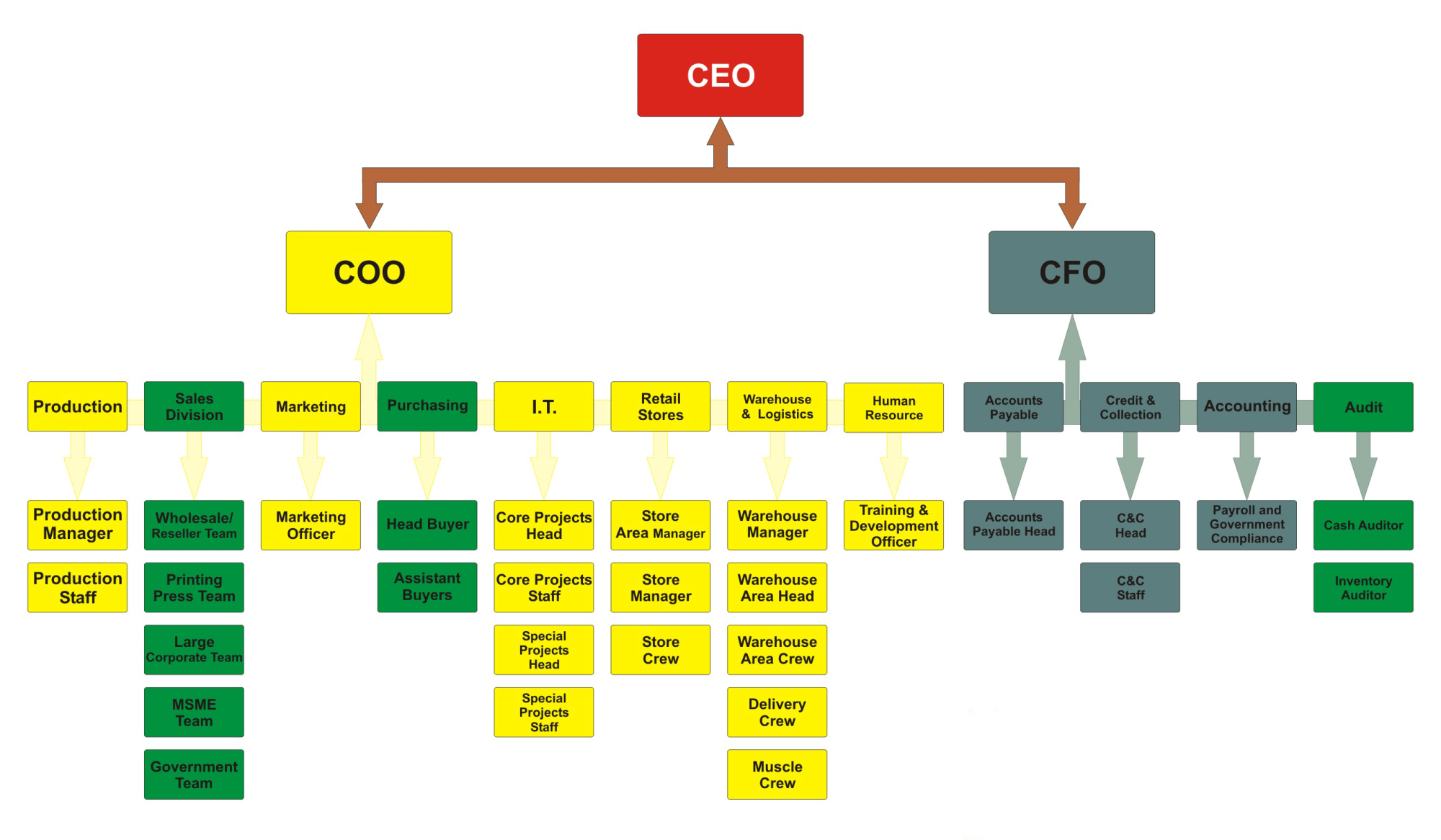 hight resolution of corporate structure
