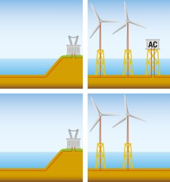 the high wind farm capacities of the artificially constructed energy islands require high voltage direct current hvdc transmission  [ 1250 x 696 Pixel ]