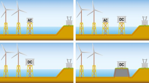 small resolution of the high wind farm capacities of the artificially constructed energy islands require high voltage direct current hvdc transmission