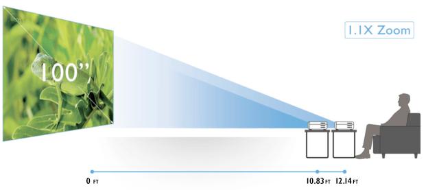Maior flexibilidade de instalação com o deslocamento vertical da lente e zoom grande de 1.3X