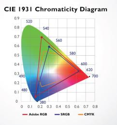 color space of cie 1931 covering adobe rgb srgb and cmyk [ 1200 x 662 Pixel ]
