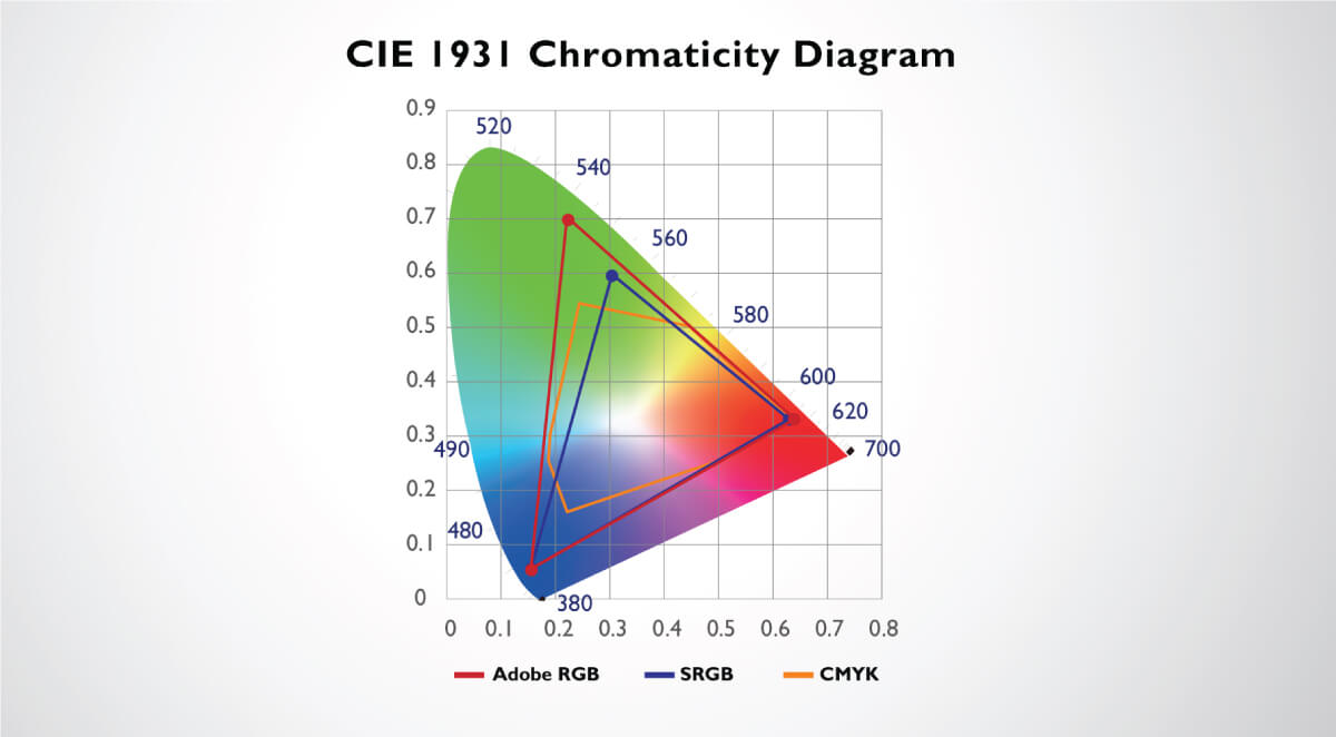 hight resolution of color space of cie 1931 covering adobe rgb srgb and cmyk