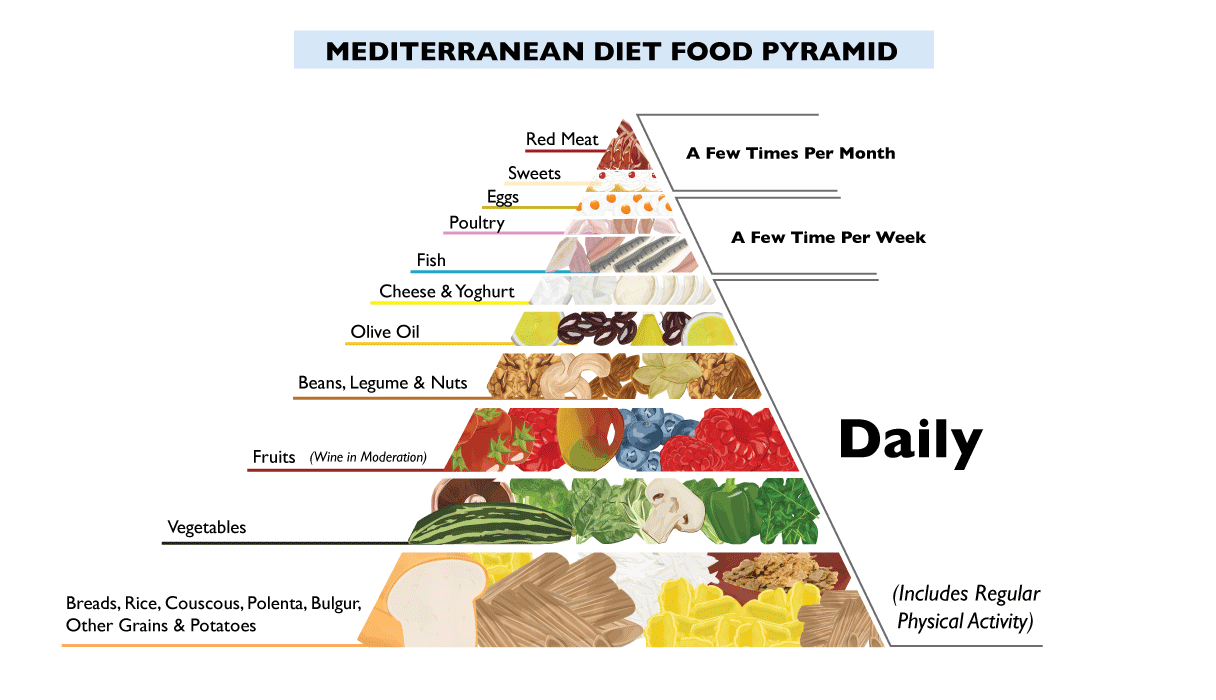 Image result for mediterranean food pyramid