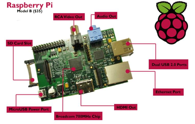 Raspberry Pi B (512Mo)