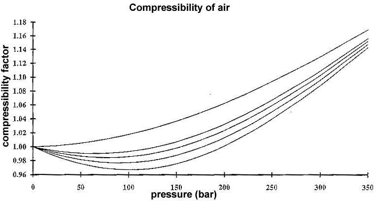 Gas Compressiblity