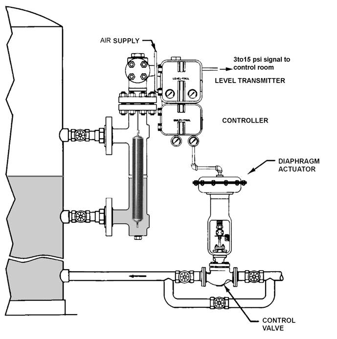 Level Measurement and Control