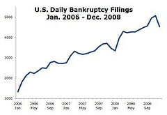 Bankruptcy Filings...