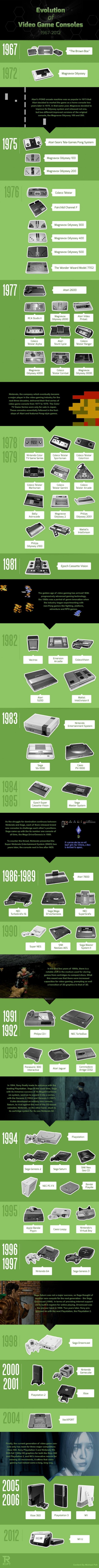 Evolution of the video game console 1967-2012