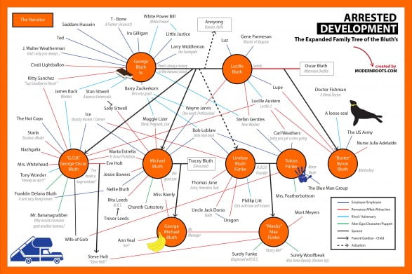 Arrested Development - The Expanded Bluth Family Tree