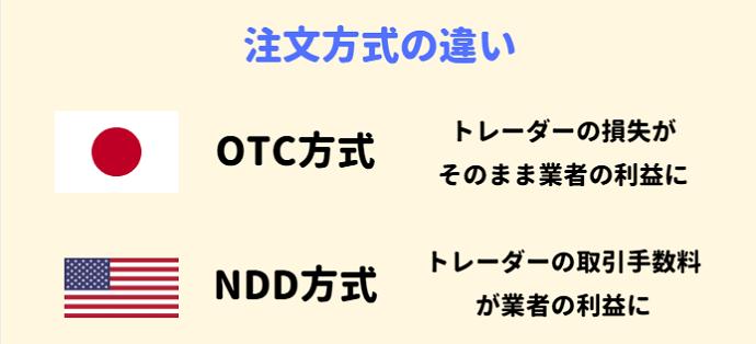 OTC方式とNDD方式の違い