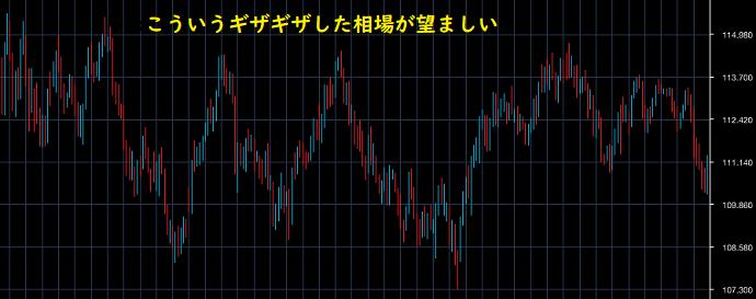 レンジ相場のチャート