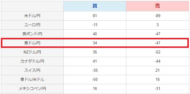 ループイフダンのスワップポイント表